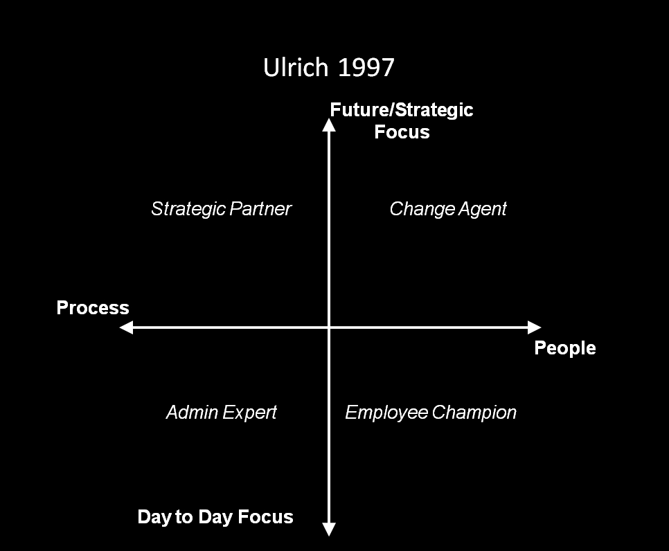 david ulrich contributions in hr roles All you need to know about human resource management roles summary, forum, expert tips dave ulrich distinguished between 4 other hr philosophies.